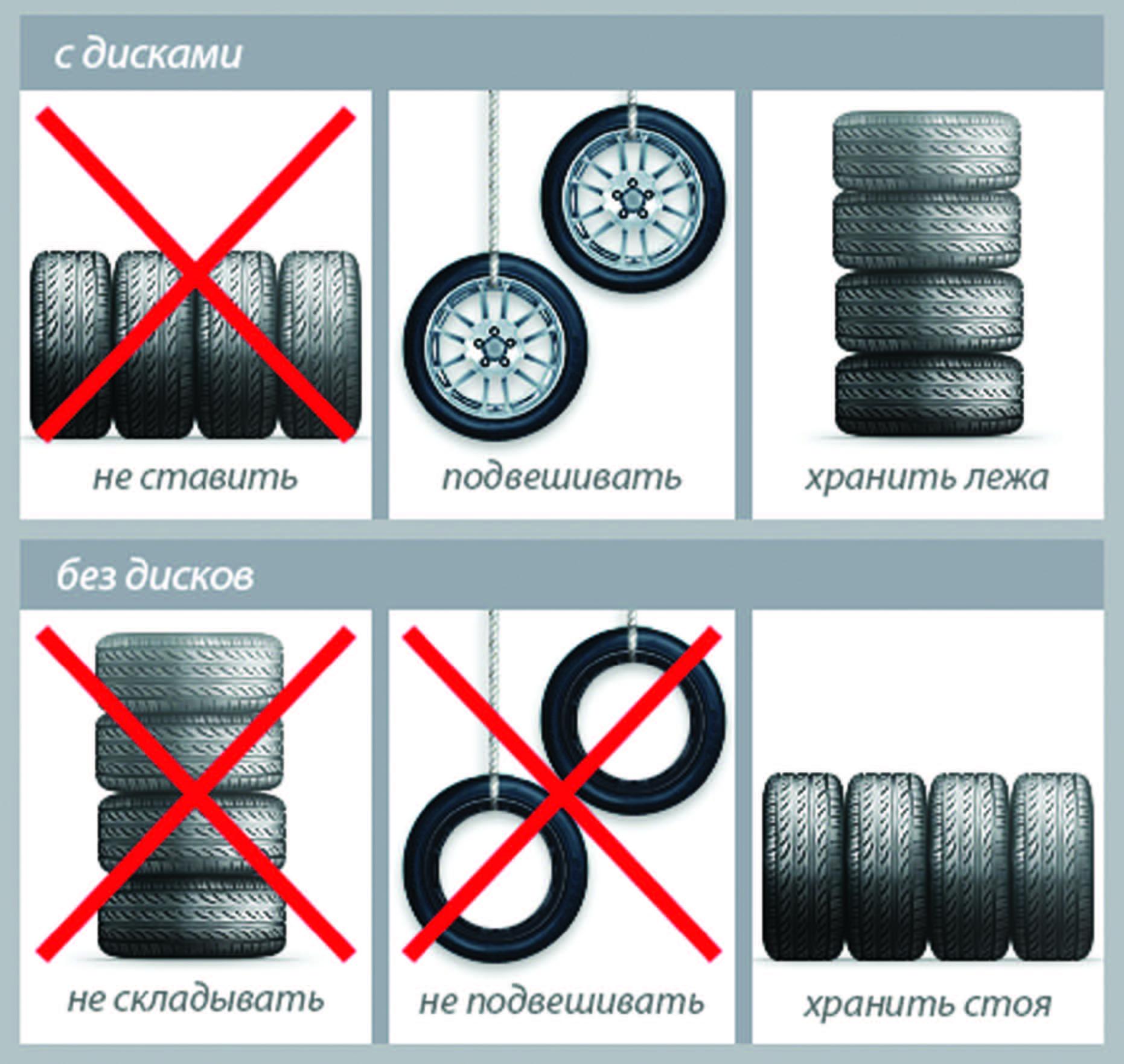 Таблица хранения колес