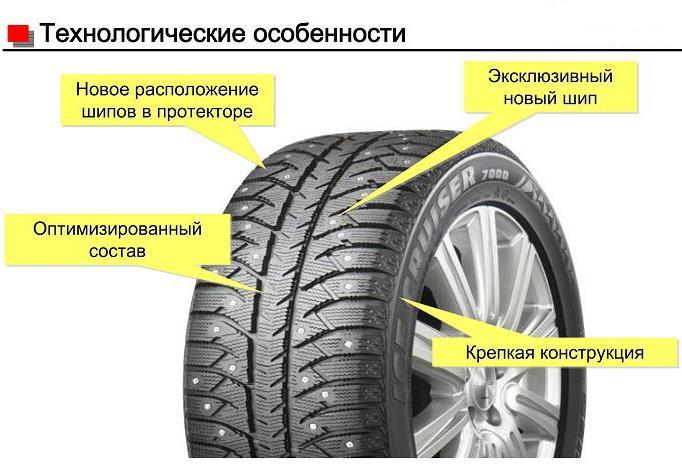 Технологические особенности шин Bridgestone ICE CRUISER