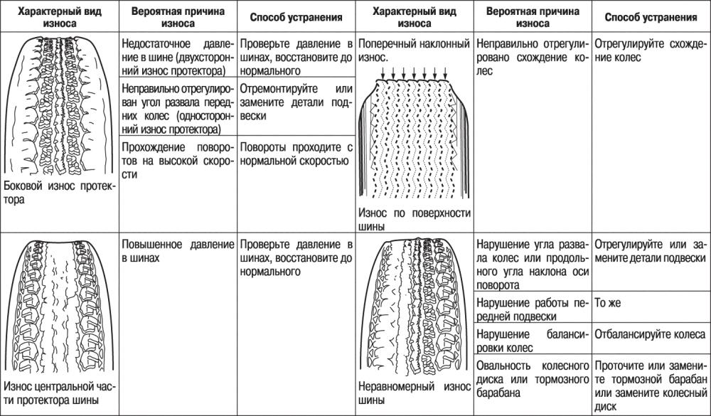 Таблица износа шин