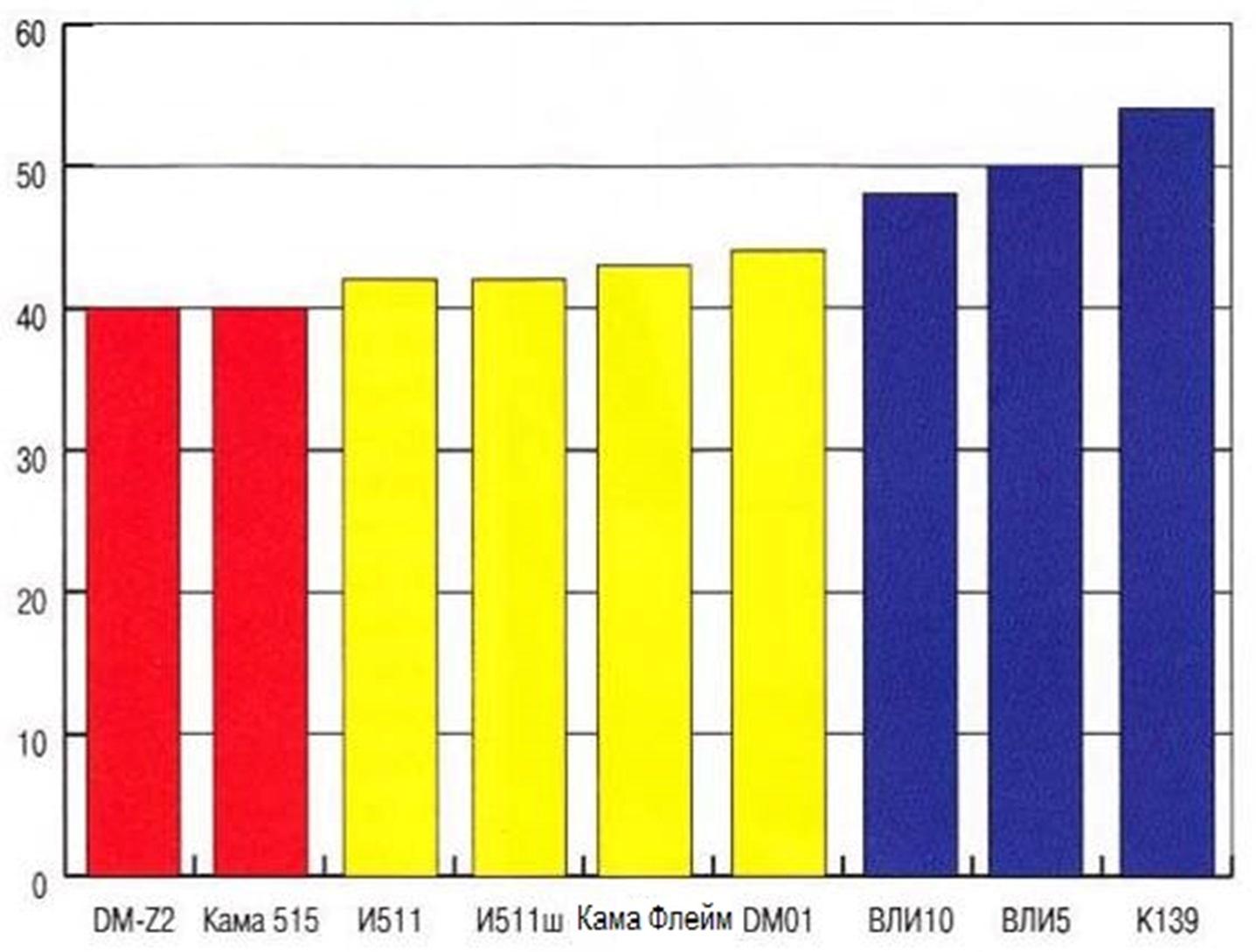 Результаты испытаний на величину тормозного пути шин Кама Флейм