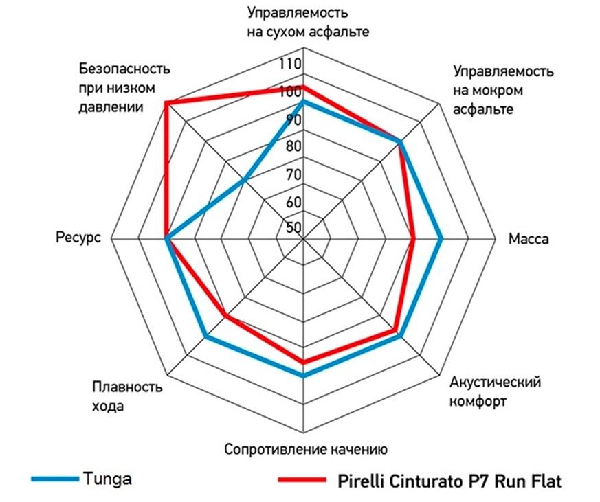 Диаграмма тестов
