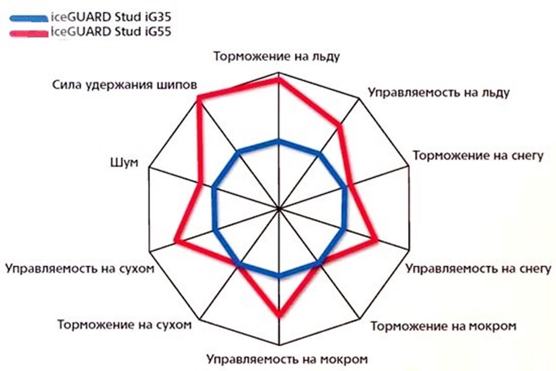 Диаграмма сравнения характеристик IG55 и IG35 по результатам их тестов