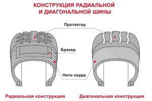 Сравнение конструкции радиальной и диагональной шины