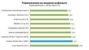 Сравнение результатов торможения на мокром асфальте