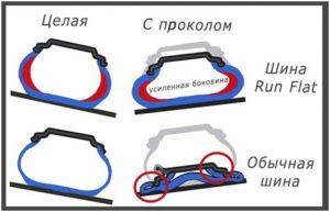 Сравнение прокола обычной шины и ската Run Flat