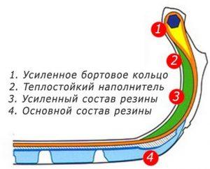 Конструкция несущей шины Runflat