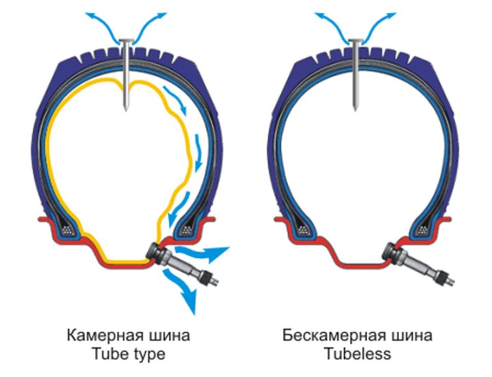 Влияние прокола на камерную и бескамерную шины
