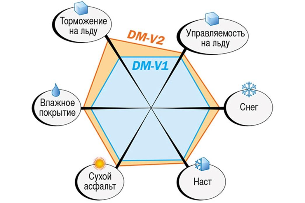 Сравнение DM V2 с предшественницей