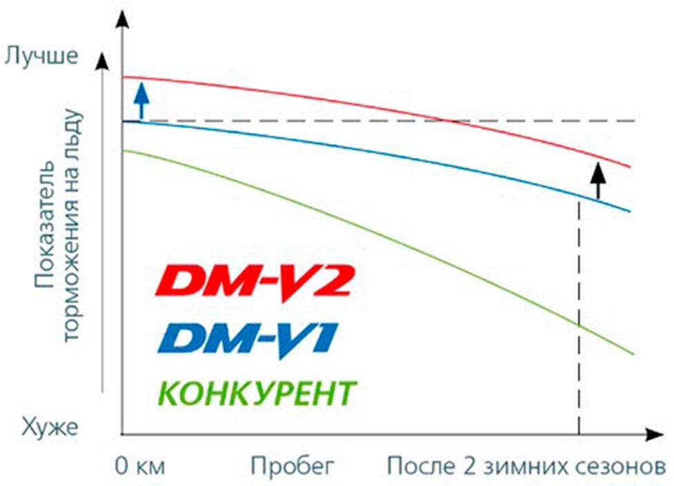Влияние износа шин на торможение по льду