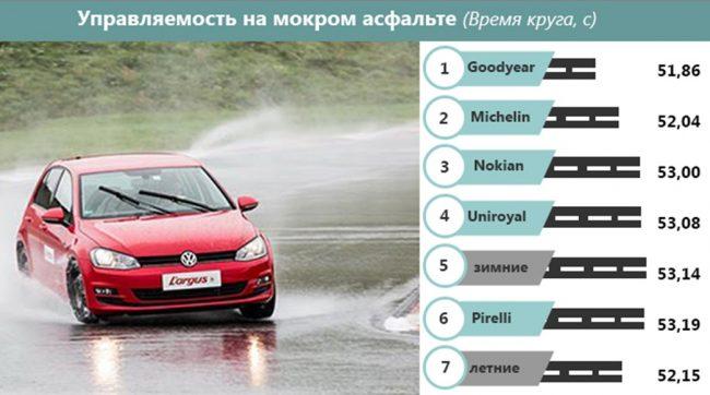 Сохранение управляемости при движении во время дождя