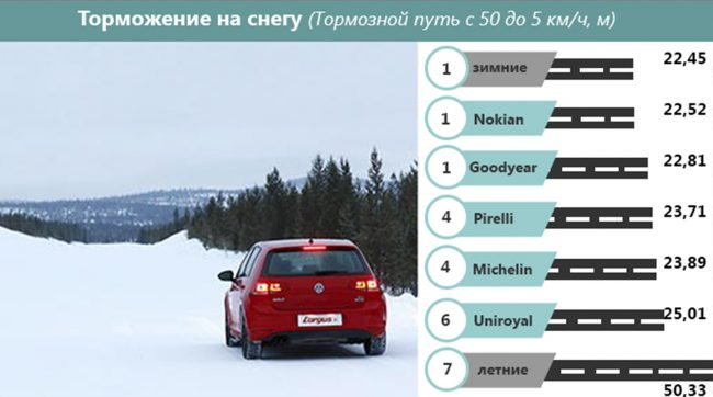 Остановка транспортного средства по снегу
