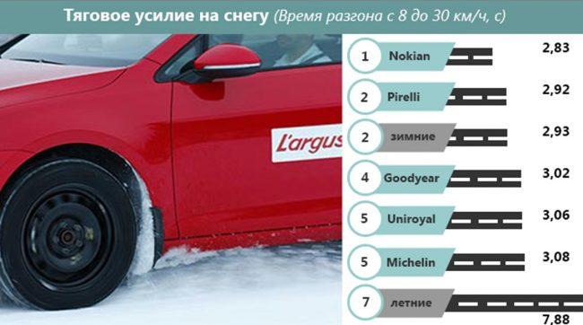 Ускорение машины на снегу