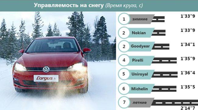Сохранение контроля над транспортным средством на снегу