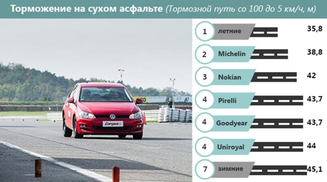 Тормозной путь при торможении автомобиля на сухом асфальте