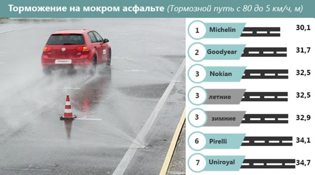 Длина тормозного пути при остановке автомобиля на мокром асфальте