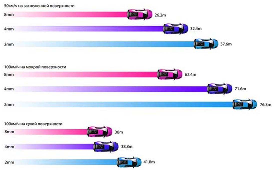 Диаграммы тормозного пути на различных покрытиях